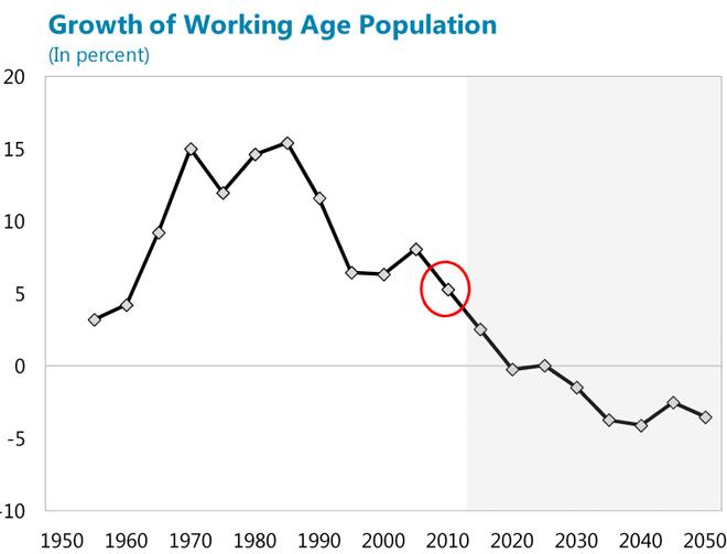 IMF working-age population