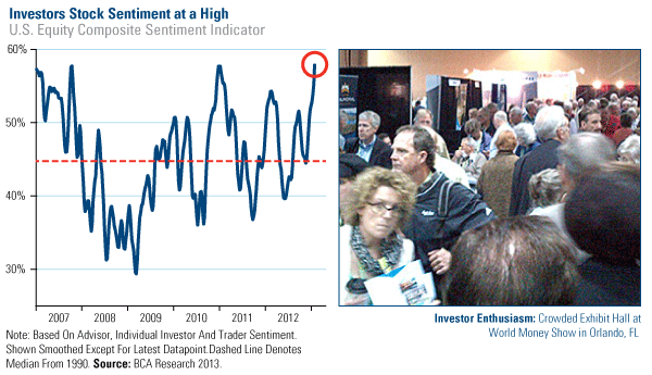 Investors Stock Sentiment at a High