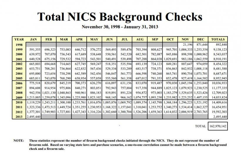 NICS Background Checks