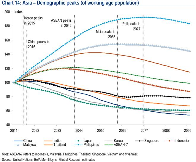 Asia demographic peak