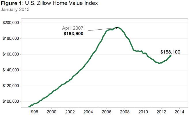 January U.S. home prices chart from Zillow
