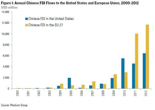 chinese-fdi-us-eu