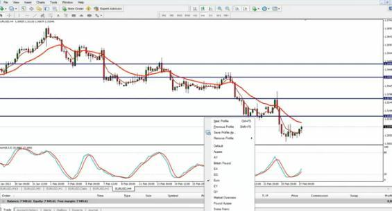 Forex Price Action Lesson - The Basics