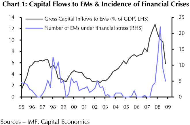 capital flows to EM