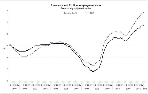 January 2013 Euro Unemplyment (Chart)