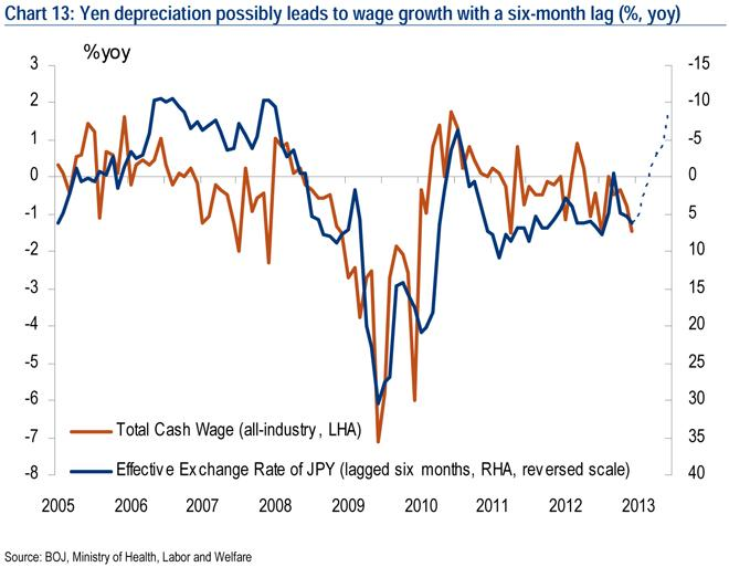 yen depreciation and wage growth