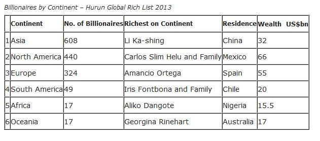 Billionaires by Continent