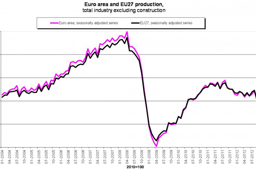 euro zone industrial production