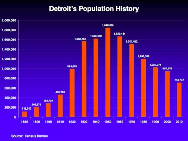 Detroit Population Metric