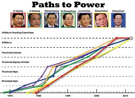 China power chart 2013 3