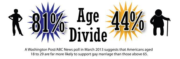 IBT gay marriage age