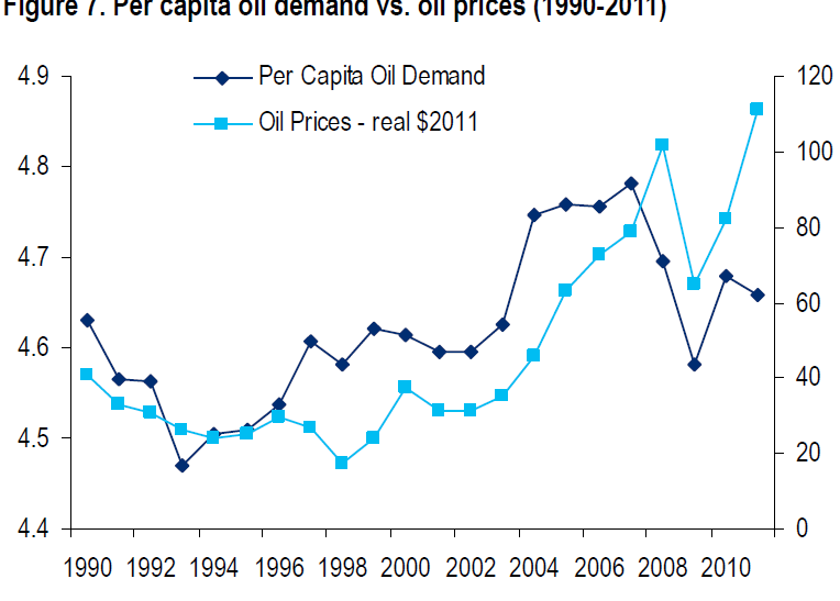 Per capita oil demand vs. oil prices (1990-2011)