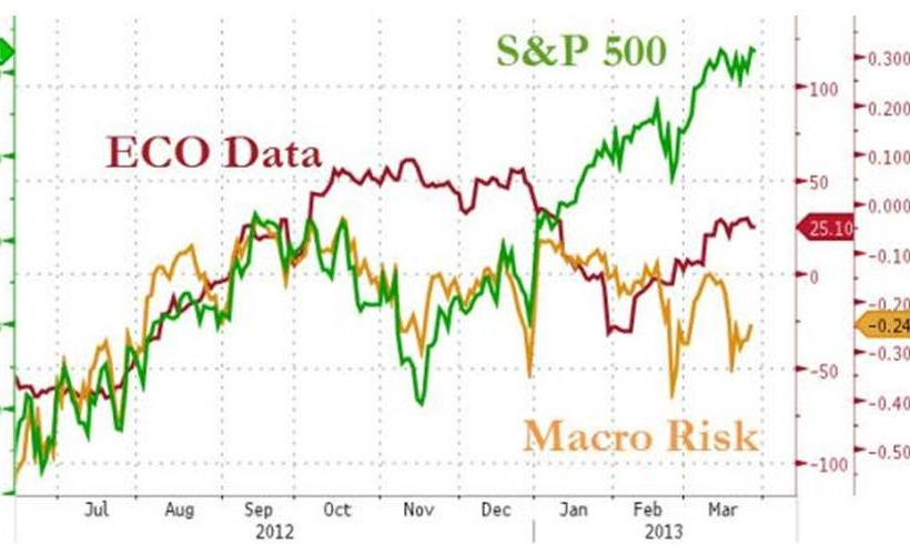 S&P, ECO Data, Macro Risk