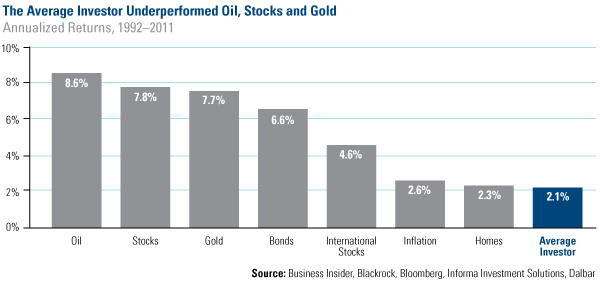 The Average Investor Underperformed Oil, Stocks and Gold
