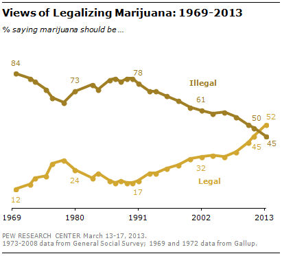 Views of Legalizing Weed