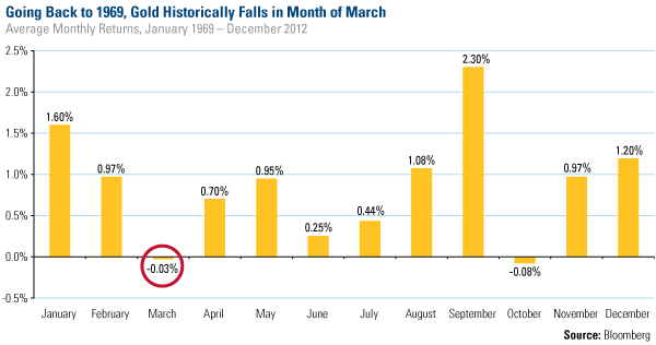 Gold Historically Falls in March