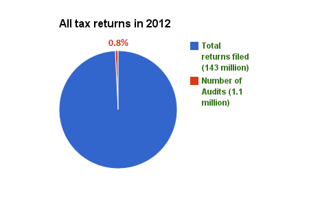 001 Total returns (PIE CHART)