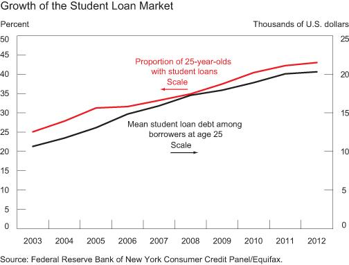 Growth of Student Loan Market
