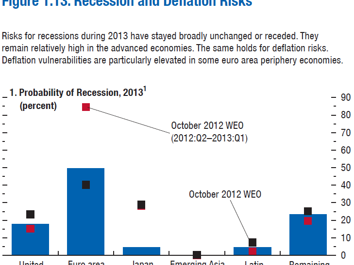 imf_recession_risk