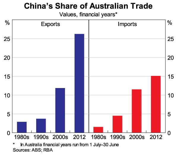 australia and china economic relationship between us brazil