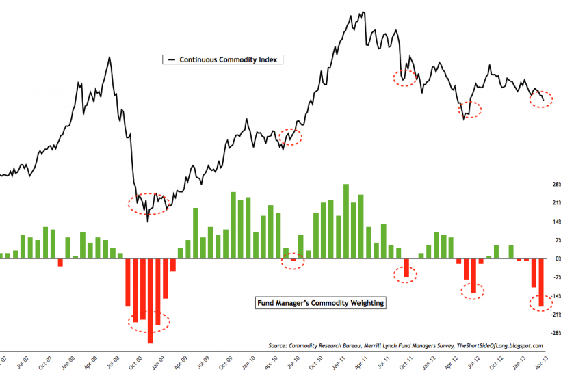 Merrill Lynch Fund Managers Commodity Weighting