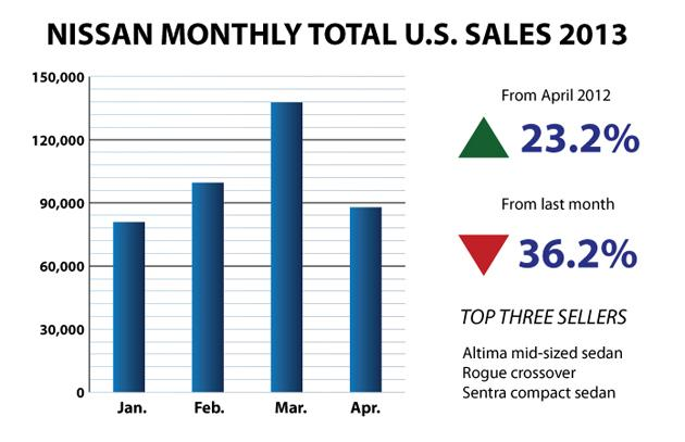 Nissan-Bar-Chart April 2013 sales