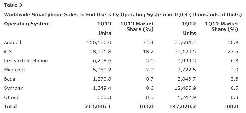 Worldwide Smartphone Sales