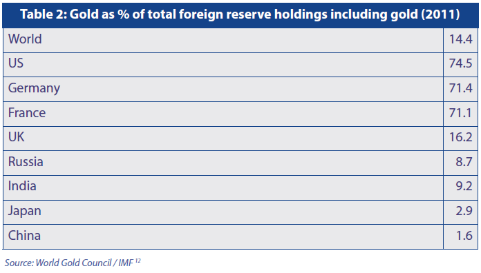 Gold as % of the foreing reserves