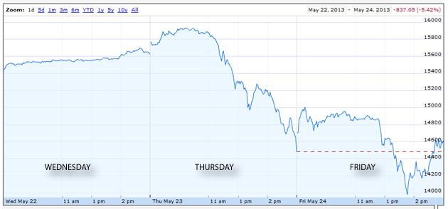 Nikkei 225 after big selloff May 24, 2013