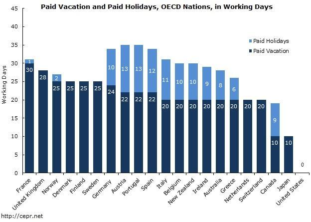 America Paid Vacation