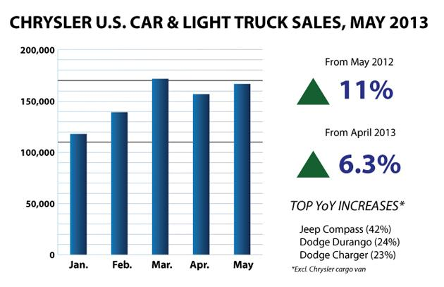 Chrysler May 2013 Sales