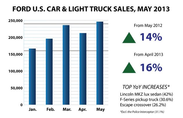 Ford May 2013 US Sales
