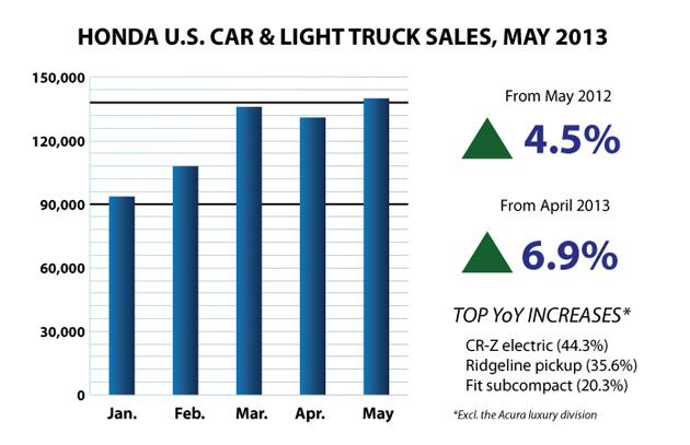 Honda May 2013 Auto Sales Bar Chart