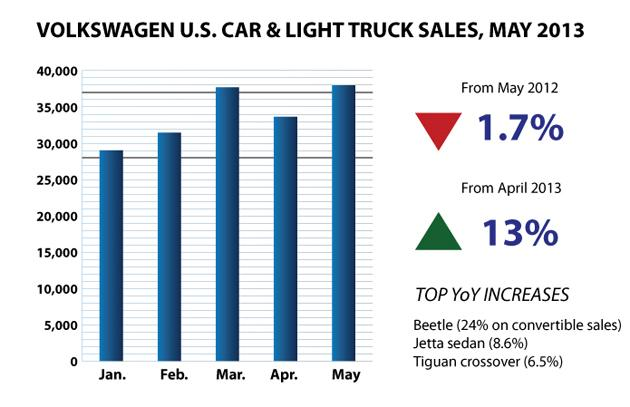 Volkswagen May 2013 US Sales Bar Chart