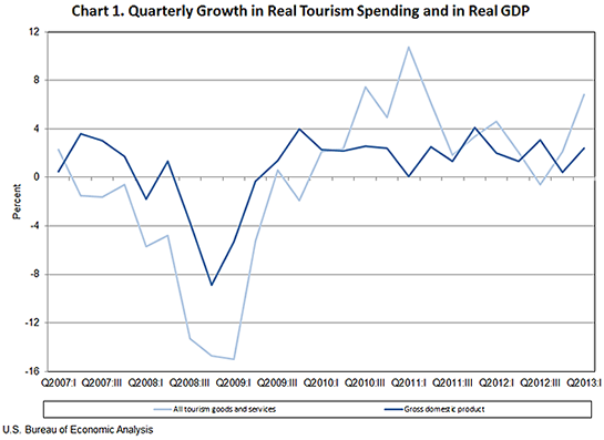 BEA Chart, Quarterly Growth in Real Tourism Spending and in Real GDP, June 24 2013