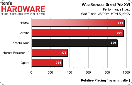 Web Browser Gran Prix Rankings