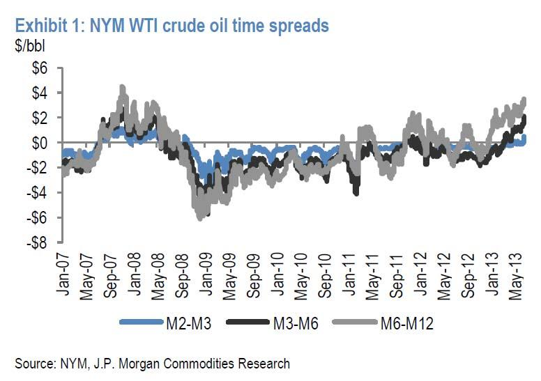 WTI time spreads