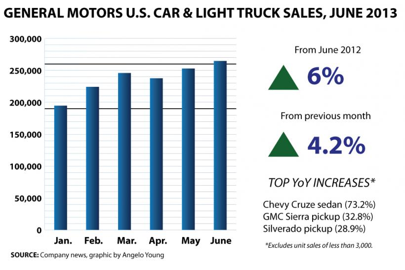 GM-Bar-Chart---JUNE 2013 US Sales