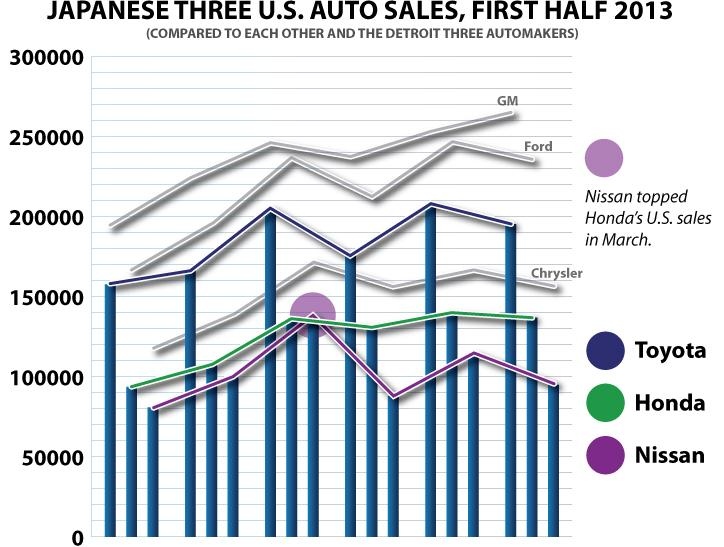 Japan-Three-FIRST-HALF-2013 US Sales chart