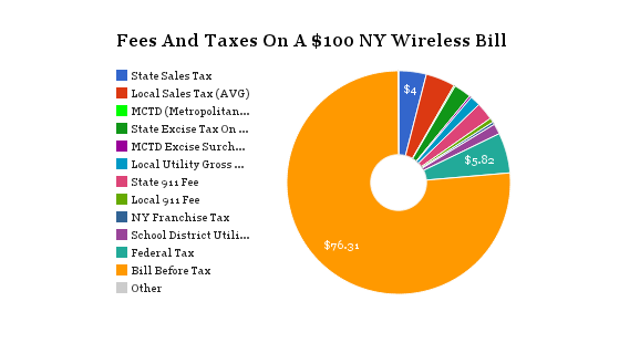 NY Wireless Bill Breakdown
