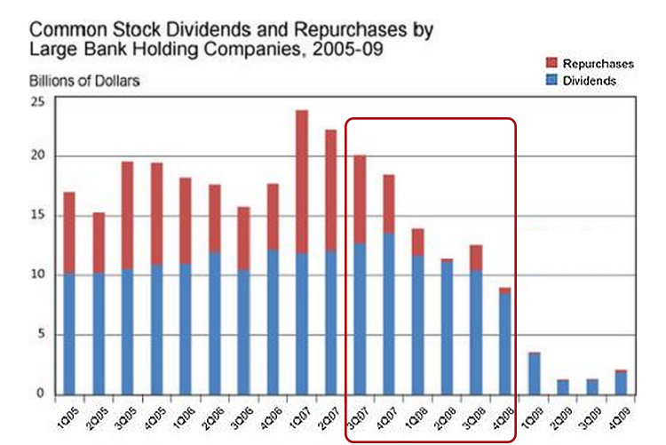 Bank holding companies dividends and stock repurchasing (chart)