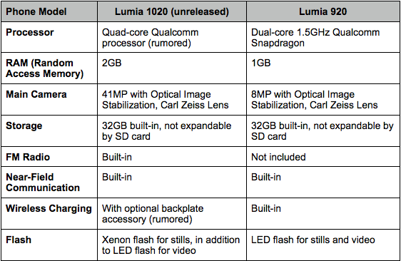 Nokia Lumia 1020 Vs. Lumia 920: Specs Comparison Based On Leaks
