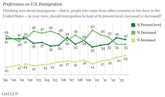 Americans More Pro-Immigration