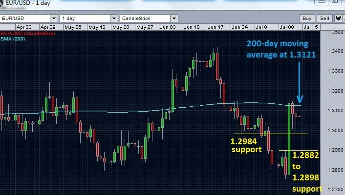 EUR/USD and 200-day moving average