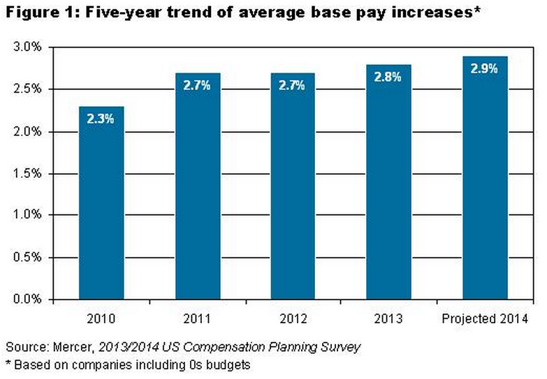 Mercer_pay_increases