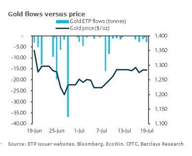 Gold Prices Vs. Gold Flows