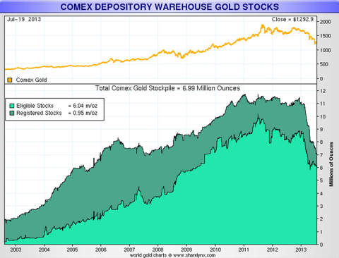 Why are the Gold, Silver Prices Rising?