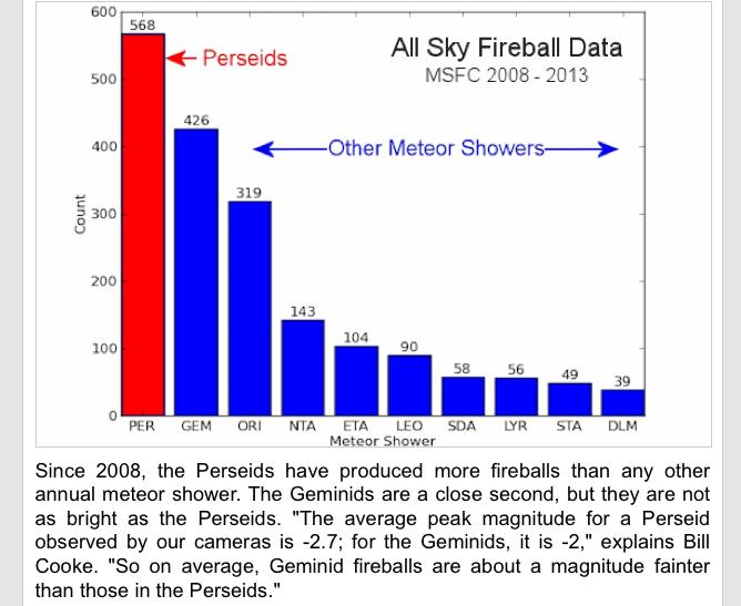 NASA's All Sky Fireball Network Data