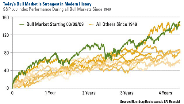 S&P bested all bull runs since 1949