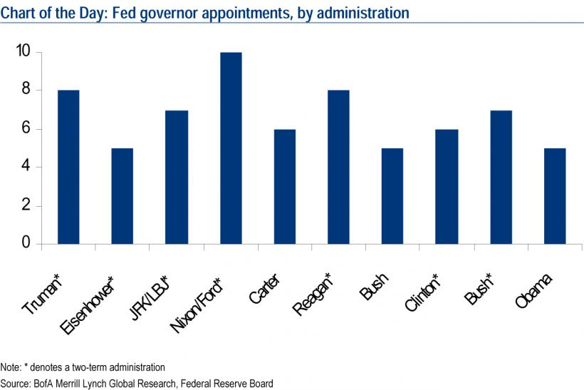 Fed governor